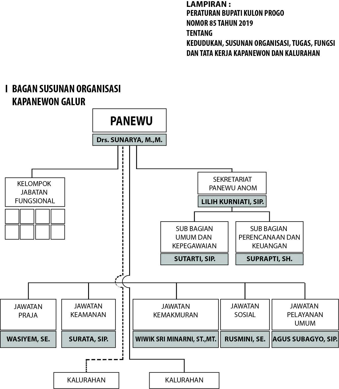 Struktur Organisasi Kapanewon Galur