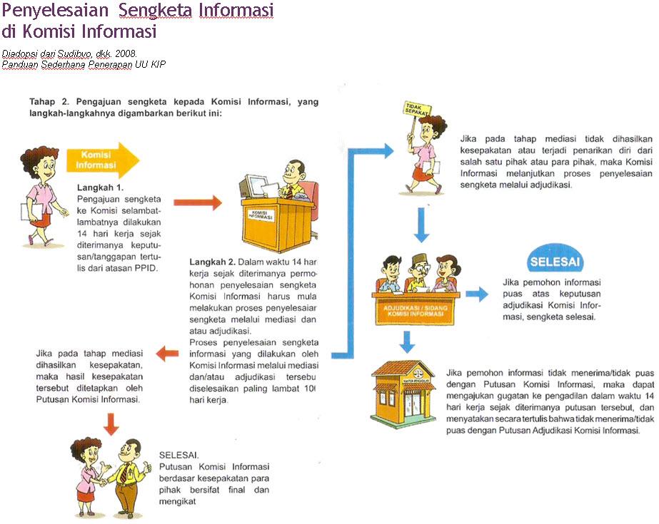 Mekanisme Penyelesaian Sengketa Informasi
